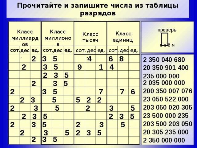 Прочитайте и запишите числа из таблицы разрядов проверь   Класс миллионов Класс миллиардов Класс единиц Класс тысяч с е б я сот. сот. ед. ед. ед. дес. дес. сот. ед. дес. сот. дес. 2 3 5 4 6 8 2 350 040 680 2 3 5 9 1 4  20 350 901 400 2 3 5 235 000 000 2 3 5 2 035 000 000 2 3 5 7 7 6 200 350 007 076 5 2 2 2 3 5 23 050 522 000 203 050 020 305 2 3 5 2 3 5 23 500 000 235 2 3 5 2 3 5 2 3 5 203 500 203 050 2 3 5 2 3 5 2 3 5 20 305 235 000 2 3 5 2 3 5 2 350 000 000