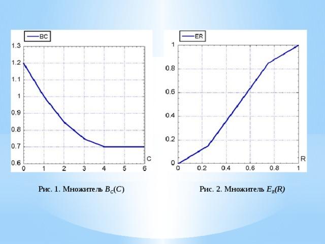 Рис.1. Множитель B C ( C ) Рис. 2. Множитель E R (R)