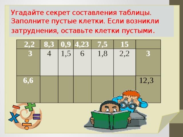 Угадайте секрет составления таблицы. Заполните пустые клетки. Если возникли затруднения, оставьте клетки пустыми .  2,2 8,3  3 6,6 0,9 4 4,23  1,5 7,5 6  15  1,8 2,2    3  12,3