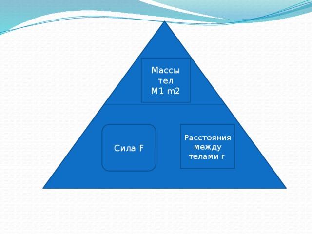 Массы тел M1 m2 Сила F Расстояния между телами r