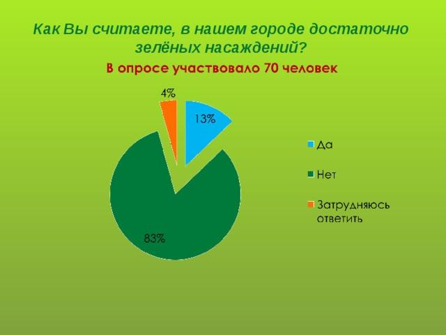 Как Вы считаете, в нашем городе достаточно зелёных насаждений?