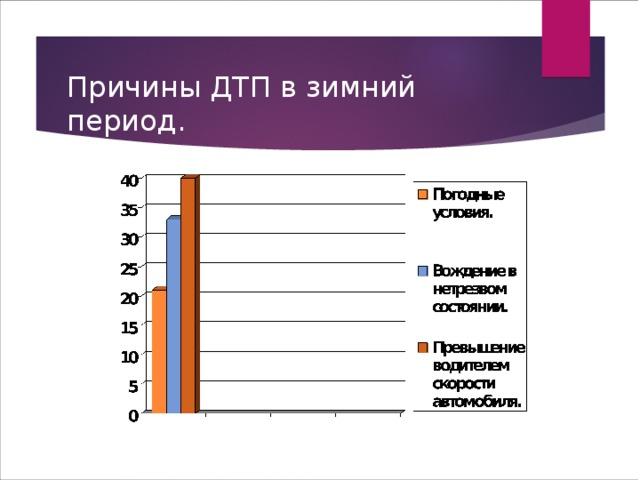 Причины ДТП в зимний период.