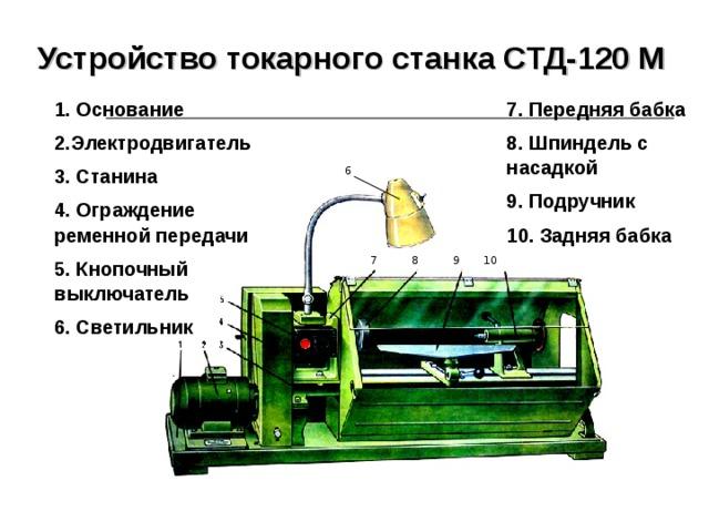 Устройство токарного станка СТД-120 М  7. Передняя бабка 8. Шпиндель с насадкой 9. Подручник 10. Задняя бабка 1. Основание 2.Электродвигатель 3. Станина 4. Ограждение ременной передачи 5. Кнопочный выключатель 6. Светильник 6  7 8 9 10