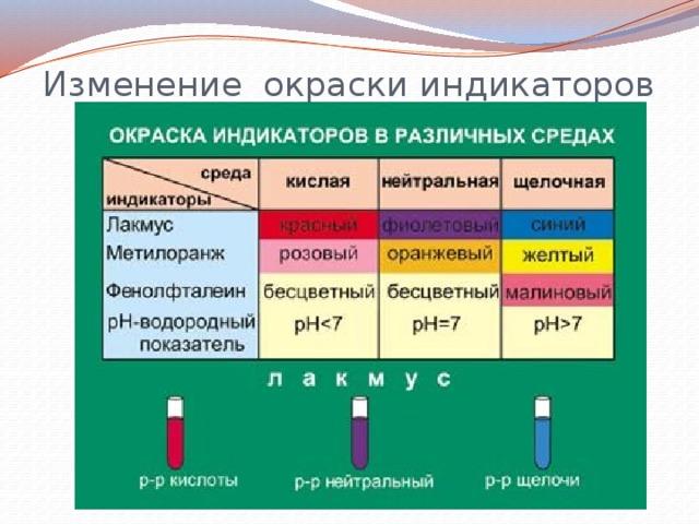 Изменение окраски индикаторов
