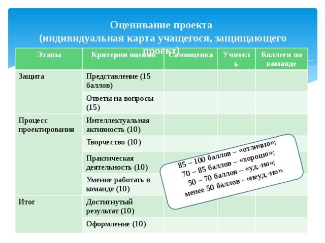 85 – 100 баллов – «отлично»; 70 – 85 баллов – «хорошо»; 50 – 70 баллов – «уд.-но»; менее 50 баллов - «неуд.-но». Оценивание проекта  (индивидуальная карта учащегося, защищающего проект) Этапы Защита Критерии оценки Представление (15 баллов) Самооценка Ответы на вопросы (15) Процесс проектирования Учитель Интеллектуальная активность (10) Коллеги по команде Творчество (10) Практическая деятельность (10) Умение работать в команде (10) Итог Достигнутый результат (10) Оформление (10)