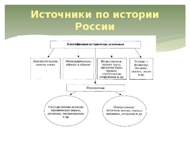 Источники по истории России