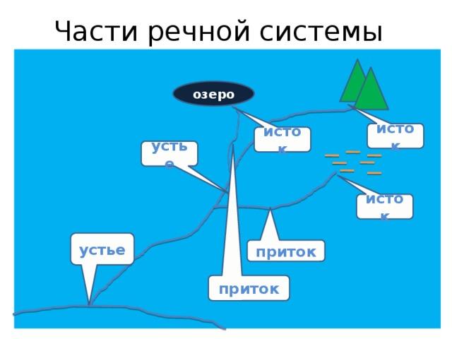 Части речной системы озеро исток исток устье исток устье приток приток
