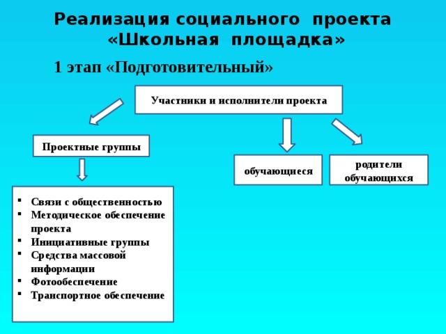 Реализация социального проекта  «Школьная площадка»  1 этап «Подготовительный» Участники и исполнители проекта Проектные группы обучающиеся родители обучающихся