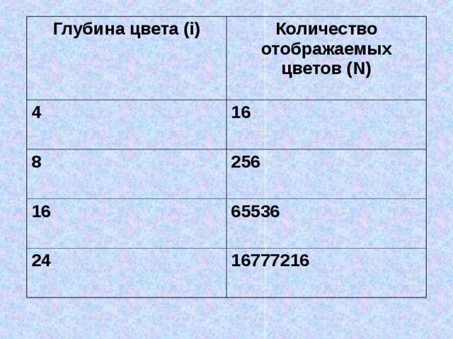 Глубина цвета (i) Количество отображаемых цветов (N) 4 16 8 256 16 65536 24 16777216