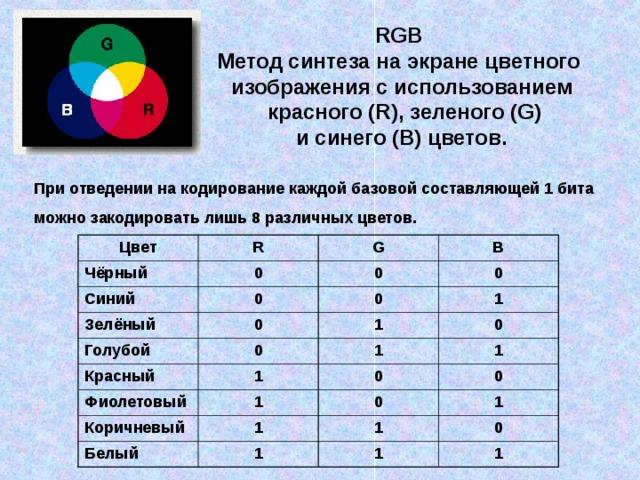 RGB Метод синтеза на экране цветного изображения с использованием  красного (R), зеленого (G)  и синего (B) цветов. При отведении на кодирование каждой базовой составляющей 1 бита можно закодировать лишь 8 различных цветов. Цвет R Чёрный G Синий 0 Зелёный B 0 0 Голубой 0 0 0 1 1 0 Красный 0 1 Фиолетовый 1 1 Коричневый 0 1 Белый 1 0 0 1 1 1 0 1 1