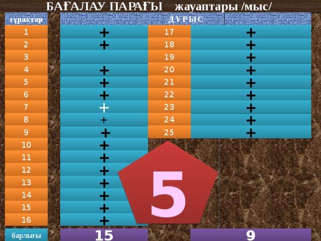 БАҒАЛАУ ПАРАҒЫ жауаптары /мыс/   ДҰРЫС сұрақтар + 1 + 17 2 18 + + 3 19 + 20 + 4 + + + 21 5 22 + 6 + + 23 7 + + + 24 8 + + 25 9 10 + 5 + 11 + 12 + 13 + 14 + 15 16 + 15 9 барлығы