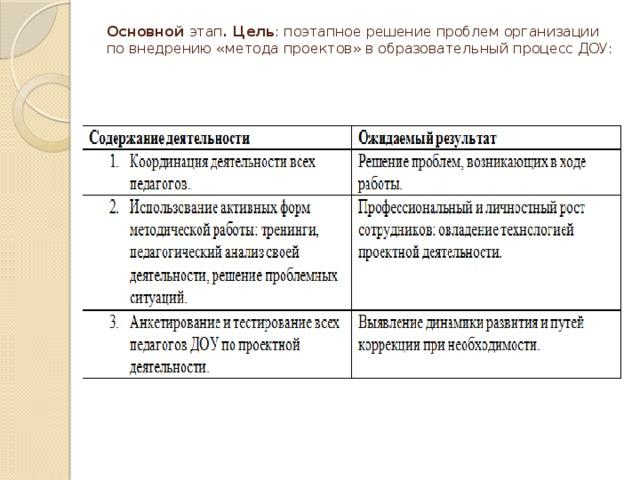 Основной этап . Цель : поэтапное решение проблем организации по внедрению «метода проектов» в образовательный процесс ДОУ: