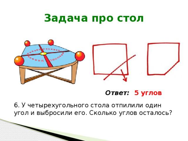 Задача про стол Ответ: 5 углов 6. У четырехугольного стола отпилили один угол и выбросили его. Сколько углов осталось?