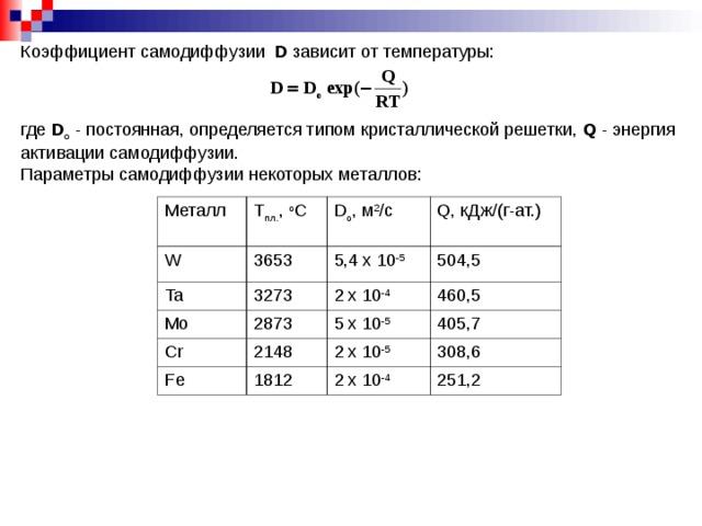 Коэффициент самодиффузии  D  зависит от температуры: где D o - постоянная, определяется типом кристаллической решетки, Q - энергия активации самодиффузии. Параметры самодиффузии некоторых металлов: Металл Т пл. , о С W 3653 D o , м 2 /с Ta Mo 3273 5 ,4 х 10 -5 Q , кДж/(г-ат.) 2873 504,5 2 х 10 -4 Cr 2148 460,5 Fe 5 х 10 -5 1812 405,7 2 х 10 -5 308,6 2 х 10 -4 251,2