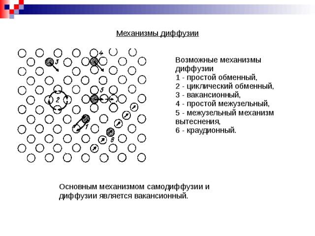 Механизмы диффузии Возможные механизмы диффузии 1 - простой обменный, 2 - циклический обменный, 3 - вакансионный, 4 - простой межузельный, 5 - межузельный механизм вытеснения, 6 - краудионный. Основным механизмом самодиффузии и диффузии является вакансионный.