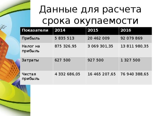 Данные для расчета срока окупаемости Показатели 2014 Прибыль 5 835 513 Налог на прибыль 2015 Затраты 875 326,95 20 462 009 2016 92 079 869 627 500 3 069 301,35 Чистая прибыль 13 811 980,35 927 500 4 332 686,05 1 327 500 16 465 207,65 76 940 388,65