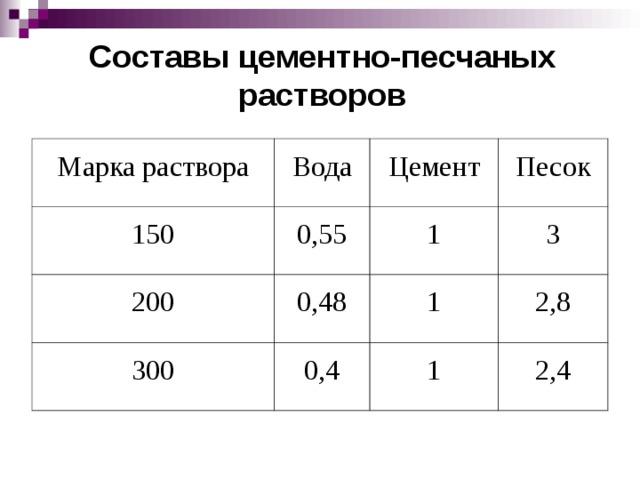 Составы цементно-песчаных растворов Марка раствора 150 Вода 0,55 200 Цемент Песок 1 0,48 300 3 0,4 1 2,8 1 2,4
