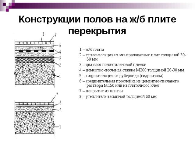 Конструкции полов на ж/б плите перекрытия 1 – ж/б плита 2 – теплоизоляция из минераловатных плит толщиной 30-50 мм 3 – два слоя полиэтиленовой пленки 4 – цементно-песчаная стяжка М200 толщиной 20-30 мм 5 – гидроизоляция из рубероида (гидроизола) 6 – соединительная прослойка из цементно-песчаного раствора М150 или из плиточного клея 7 – покрытие из плитки 8 – утеплитель засыпной толщиной 60 мм