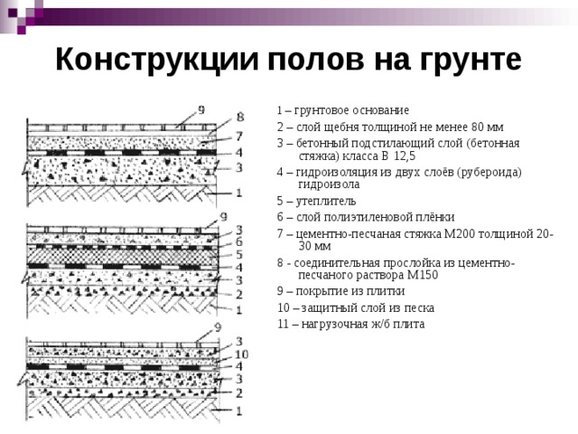 Конструкции полов на грунте 1 – грунтовое основание 2 – слой щебня толщиной не менее 80 мм 3 – бетонный подстилающий слой (бетонная стяжка) класса В 12,5 4 – гидроизоляция из двух слоёв (рубероида) гидроизола 5 – утеплитель 6 – слой полиэтиленовой плёнки 7 – цементно-песчаная стяжка М200 толщиной 20-30 мм 8 - соединительная прослойка из цементно-песчаного раствора М150 9 – покрытие из плитки 10 – защитный слой из песка 11 – нагрузочная ж/б плита