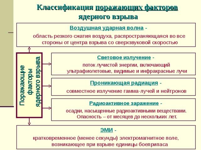 схема радиоактивного загрязнения местности в районе ядерного взрыва банковские операции и сделки совершаемые кредитными организациями