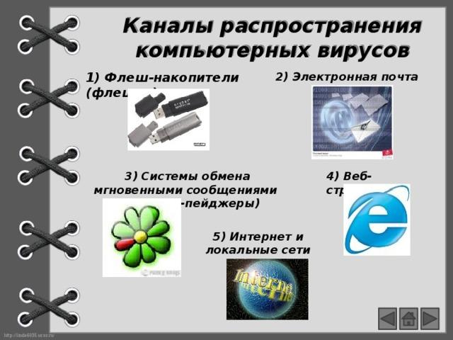 Каналы распространения компьютерных вирусов 1) Флеш-накопители (флешки) 2) Электронная почта  3) Системы обмена мгновенными сообщениями (интернет-пейджеры) 4) Веб-страницы 5) Интернет и локальные сети