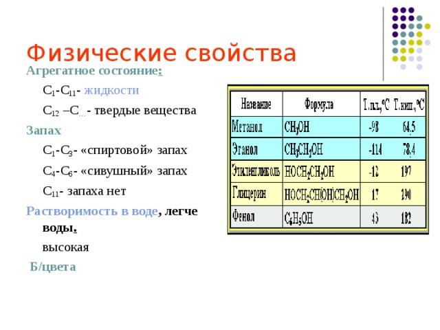 Физические свойства Агрегатное состояние : С 1 -С 11 - жидкости С 12 –С … - твердые вещества С 1 -С 11 - жидкости С 12 –С … - твердые вещества Запах С 1 -С 3 - «спиртовой» запах С 4 -С 6 - «сивушный» запах С 11 - запаха нет С 1 -С 3 - «спиртовой» запах С 4 -С 6 - «сивушный» запах С 11 - запаха нет Растворимость в воде , легче воды . высокая высокая  Б/цвета