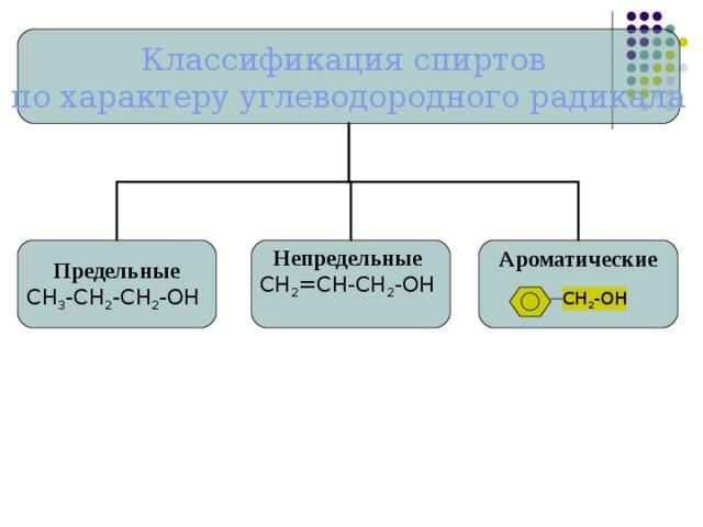 Классификация спиртов по характеру углеводородного радикала Предельные Непредельные Ароматические СН 3 -СН 2 -СН 2 -ОН СН 2 =СН-СН 2 -ОН СН 2 -ОН