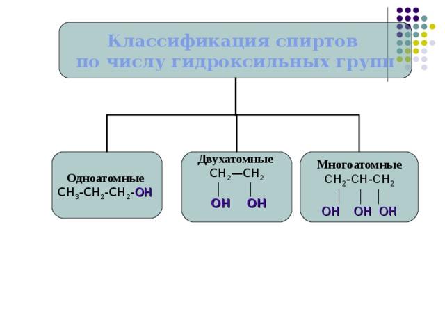 Классификация спиртов по числу гидроксильных групп Одноатомные Двухатомные Многоатомные СН 3 -СН 2 -СН 2 - ОН  СН 2 —СН 2 СН 2 -СН-СН 2 │ │ │  ОН ОН ОН  │ │   ОН ОН