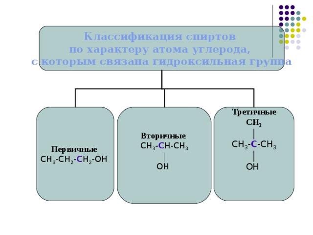 Классификация спиртов по характеру атома углерода, с которым связана гидроксильная группа Первичные Вторичные Третичные СН 3 │ СН 3 -СН 2 - С Н 2 -ОН СН 3 - С Н-СН 3 СН 3 - С -СН 3 │ ОН │  ОН