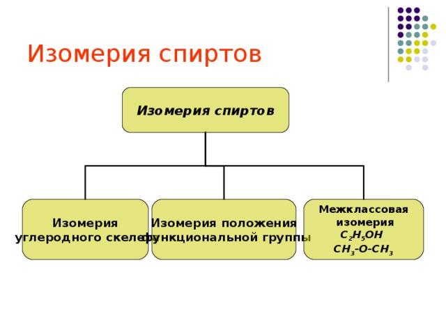Изомерия спиртов Изомерия спиртов Изомерия  углеродного скелета Изомерия положения  функциональной группы Межклассовая  изомерия С 2 Н 5 ОН СН 3 -О-СН 3