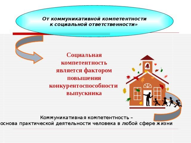 От коммуникативной компетентности к социальной ответственности»  Социальная компетентность  является фактором повышения конкурентоспособности выпускника Коммуникативная компетентность – основа практической деятельности человека в любой сфере жизни