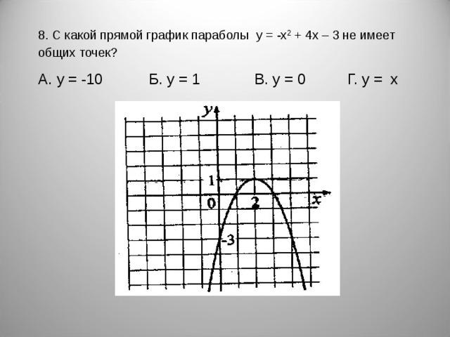 8. С какой прямой график параболы  y = - x 2  + 4х – 3 не имеет  общих точек?  A . y = -10 Б. у = 1 В. у = 0 Г. у = х