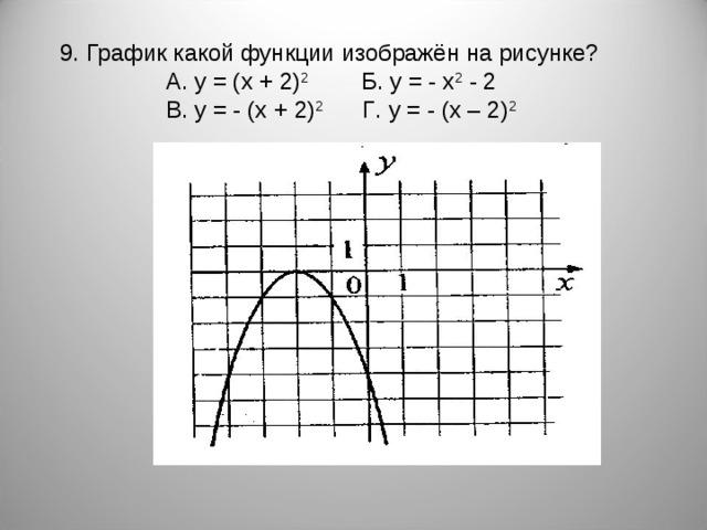 9. График какой функции изображён на рисунке?   A. y = (x + 2) 2  Б . y = -  x 2 - 2     В . y = - (x + 2) 2  Г . y = -  (x – 2) 2