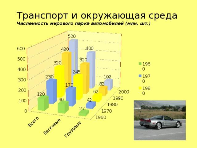 Транспорт и окружающая среда  Численность мирового парка автомобилей (млн. шт.)