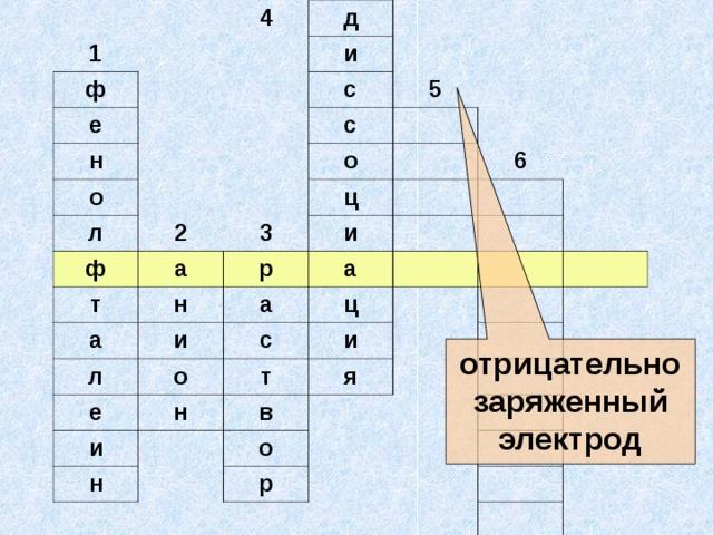 1 4 ф е д н и о с л 5 с ф 2 о т 3 а ц р н а и 6 л и а а е с о ц и т н и в н я о р отрицательно заряженный электрод