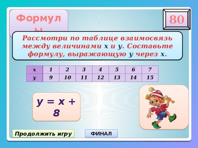 80 Формулы Рассмотри по таблице взаимосвязь между величинами х и у . Составьте формулу, выражающую у через х . х у 1 2 9 3 10 4 11 12 5 6 13 7 14 15 у = х + 8 Продолжить игру ФИНАЛ