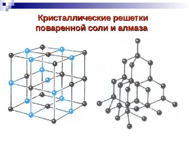 Кристаллические решетки  поваренной соли и алмаза