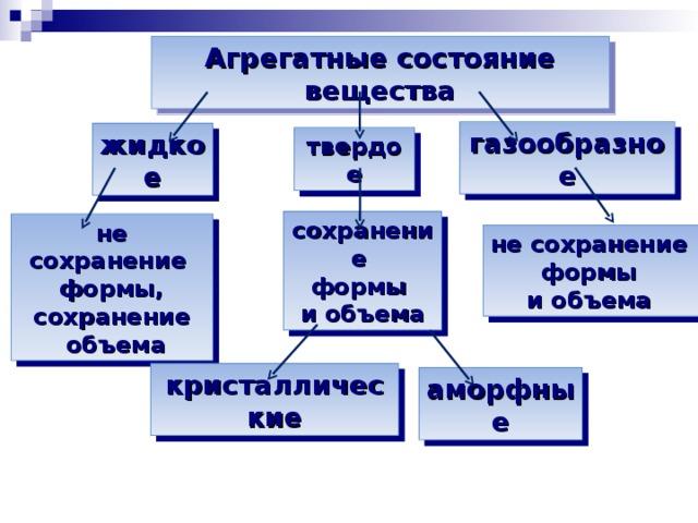 Агрегатные состояние вещества газообразное жидкое твердое сохранение формы и объема не сохранение формы, сохранение  объема не сохранение формы и объема  кристаллические аморфные