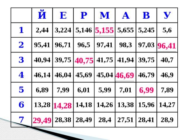 Й 1 2 2,44 Е 3,224 3 Р 95,41 4 М 96,71 5,146 40,94 46,14 39,75 5 96,5 5,155 А 6,89 46,04 40,75 97,41 6 В 5,655 7,99 45,69 41,75 13,28 У 5,245 98,3 7 6,01 14,28 45,04 97,03 41,94 29,49 5,6 5,99 14,18 46,69 39,75 28,38 96,41 14,26 46,79 40,7 7,01 28,49 46,9 13,38 6,99 28,4 15,96 7,89 27,51 14,27 28,41 28,9 5,155 96,41 40,75 46,69 6,99 14,28 29,49