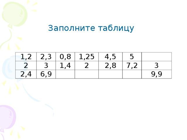 Заполните таблицу 1,2 2,3 2 0,8 3 2,4 1,25 6,9 1,4 4,5 2 5 2,8 7,2 3 9,9