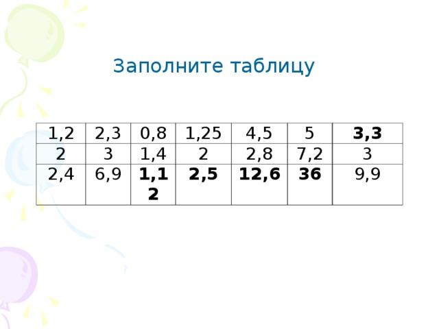 Заполните таблицу 1,2 2,3 2 0,8 3 2,4 6,9 1,25 1,4 4,5 2 1,12 5 2,5 2,8 3,3 12,6 7,2 36 3 9,9