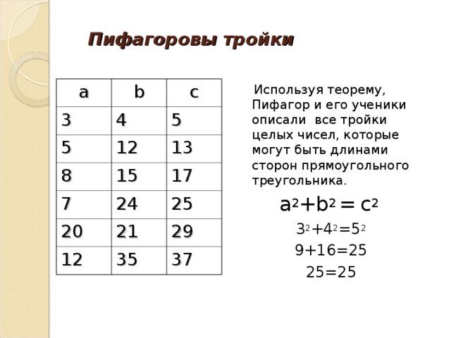 Пифагоровы тройки  Используя теорему, Пифагор и его ученики описали все тройки целых чисел, которые могут быть длинами сторон прямоугольного треугольника. a 2 +b 2 =  c 2 3 2 +4 2 =5 2 9+16=25 25=25 a b 3 c 4 5 12 8 5 13 15 7 24 17 20 25 21 12 35 29 37