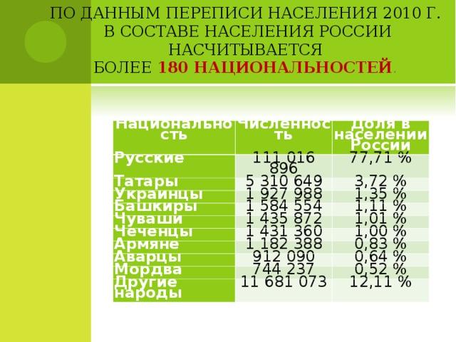 ПО ДАННЫМПЕРЕПИСИНАСЕЛЕНИЯ 2010 Г.  В СОСТАВЕ НАСЕЛЕНИЯ РОССИИ НАСЧИТЫВАЕТСЯ  БОЛЕЕ 180 НАЦИОНАЛЬНОСТЕЙ .    Национальность Численность Русские Татары Доля в населении России 111 016 896 5 310 649 77,71 % Украинцы 3,72 % 1 927 988 Башкиры 1 584 554 1,35 % Чуваши Чеченцы 1 435 872 1,11 % 1 431 360 1,01 % Армяне 1,00 % 1 182 388 Аварцы 912 090 0,83 % Мордва 0,64 % 744 237 Другие народы 11 681 073 0,52 % 12,11 %