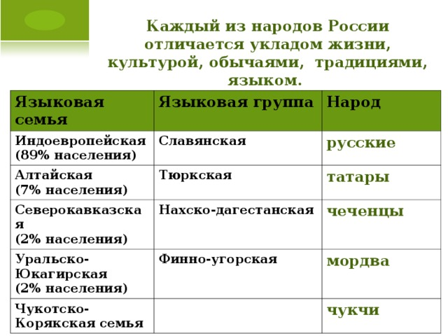 Каждый из народов России отличается укладом жизни, культурой, обычаями, традициями, языком. Языковая семья Языковая группа Индоевропейская (89% населения) Народ Славянская Алтайская (7% населения) Тюркская русские Северокавказская (2% населения) Уральско-Юкагирская (2% населения) татары Нахско-дагестанская Финно-угорская чеченцы  Чукотско-Корякская семья мордва чукчи