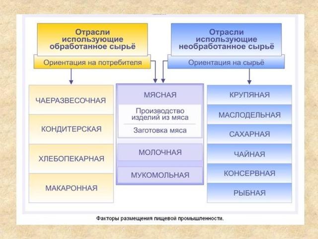 География пищевой промышленности России