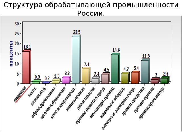 Структура обрабатывающей промышленности России.