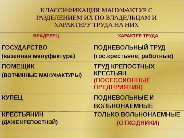 КЛАССИФИКАЦИЯ МАНУФАКТУР С РАЗДЕЛЕНИЕМ ИХ ПО ВЛАДЕЛЬЦАМ И ХАРАКТЕРУ ТРУДА НА НИХ ВЛАДЕЛЕЦ ХАРАКТЕР ТРУДА ГОСУДАРСТВО (казенная мануфактура) ПОДНЕВОЛЬНЫЙ ТРУД (гос.крестьяне, работные) ПОМЕЩИК ( ВОТЧИННЫЕ МАНУФАКТУРЫ ) ТРУД КРЕПОСТНЫХ КРЕСТЬЯН (ПОСЕССИОННЫЕ ПРЕДПРИЯТИЯ) КУПЕЦ  КРЕСТЬЯНИН (ДАЖЕ КРЕПОСТНОЙ) ПОДНЕВОЛЬНЫЕ И ВОЛЬНОНАЕМНЫЕ ТОЛЬКО ВОЛЬНОНАЕМНЫЕ (ОТХОДНИКИ)