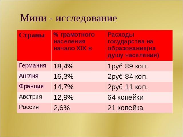 Мини - исследование Страны % грамотного населения начало XIX в Германия Расходы государства на образование(на душу населения) 18,4% Англия 16,3% 1руб.89 коп. Франция Австрия 2руб.84 коп. 14,7% 12,9% 2руб.11 коп. Россия 64 копейки 2,6% 21 копейка