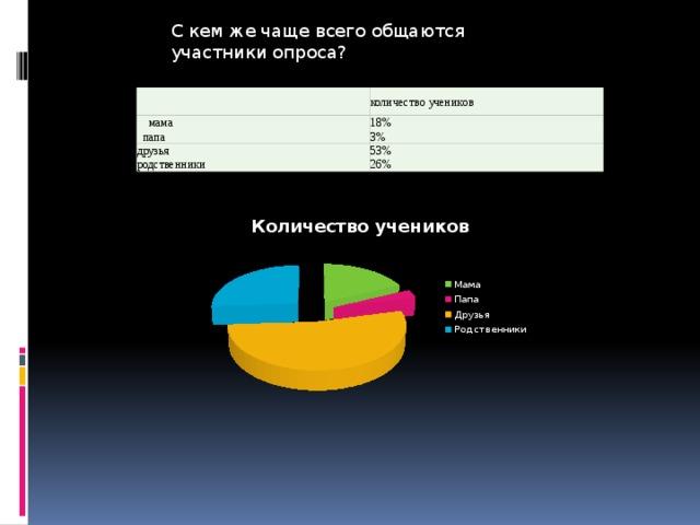 С кем же чаще всего общаются участники опроса? количество учеников   мама 18%  папа 3% друзья 53% родственники 26%