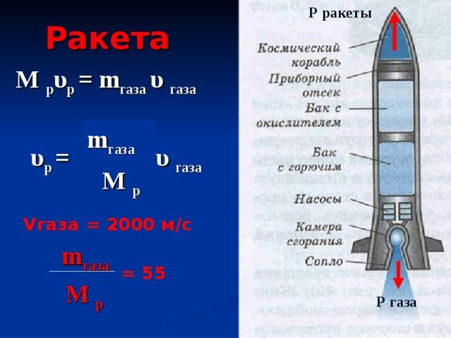 Р ракеты Ракета М р υ р = m газа υ  газа m газа υ  газа υ р = М р V газа = 2000 м/с  m газа  = 55  М р Р газа